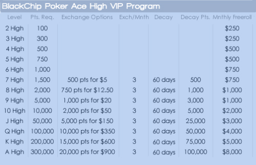 Black Chip Poker VIP Program